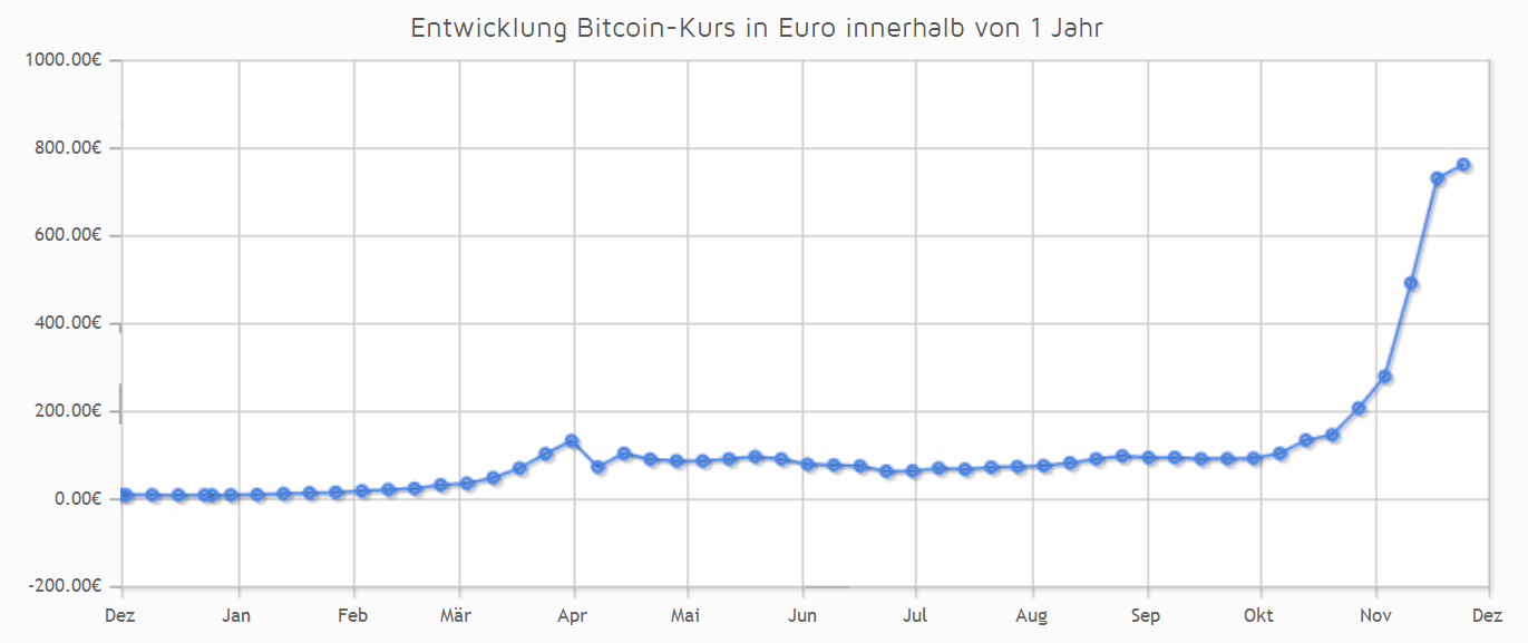 Aktueller Bitcoin Kurs Euro