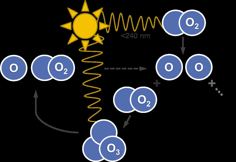 Ozon Sauerstoff Zyklus Wikipedia