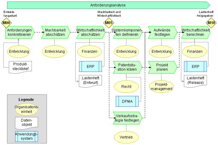 Beispiel für eine Anforderungsanalyse mit Organisationseinheiten, Datenobjekten und Anwendungssystemen