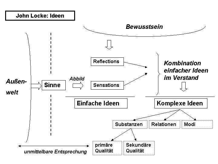 Datei:Locke Ideen.jpg – Wikipedia