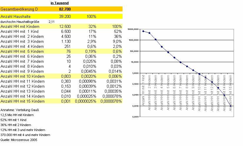 Singles deutschland statistisches bundesamt