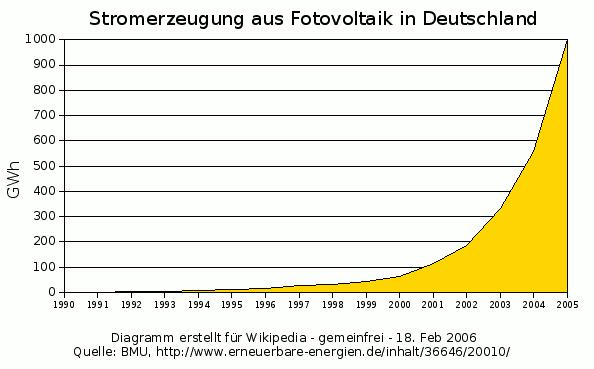 Produzione di energia elettrica da pannelli fotovoltaici in Germania (1990-2005)