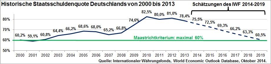 Historische Staatsschuldenquote Deutschlands von 2000 bis 2013 inkl. Schätzung bis 2019 des IWF