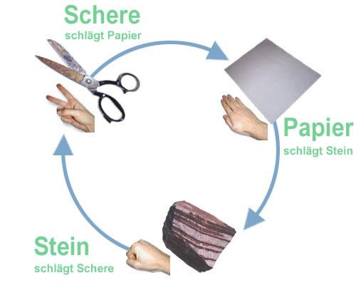 Papier Schere Stein