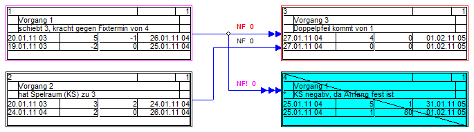Netzplantechnik 1