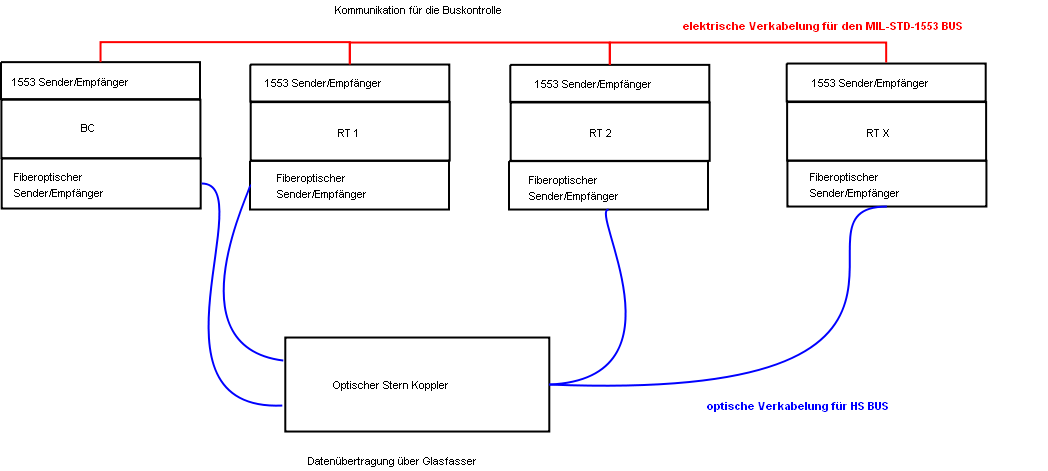 Datei:Stanag3910.png – Wikipedia