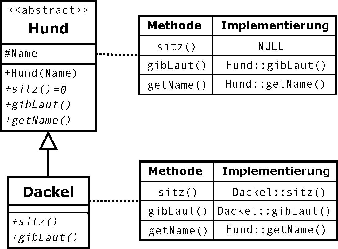 Tabelle virtueller Methoden – Wikipedia