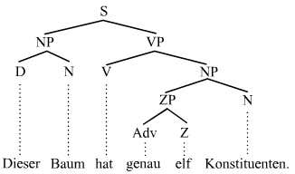 Constituenții din arborele structurii constituente