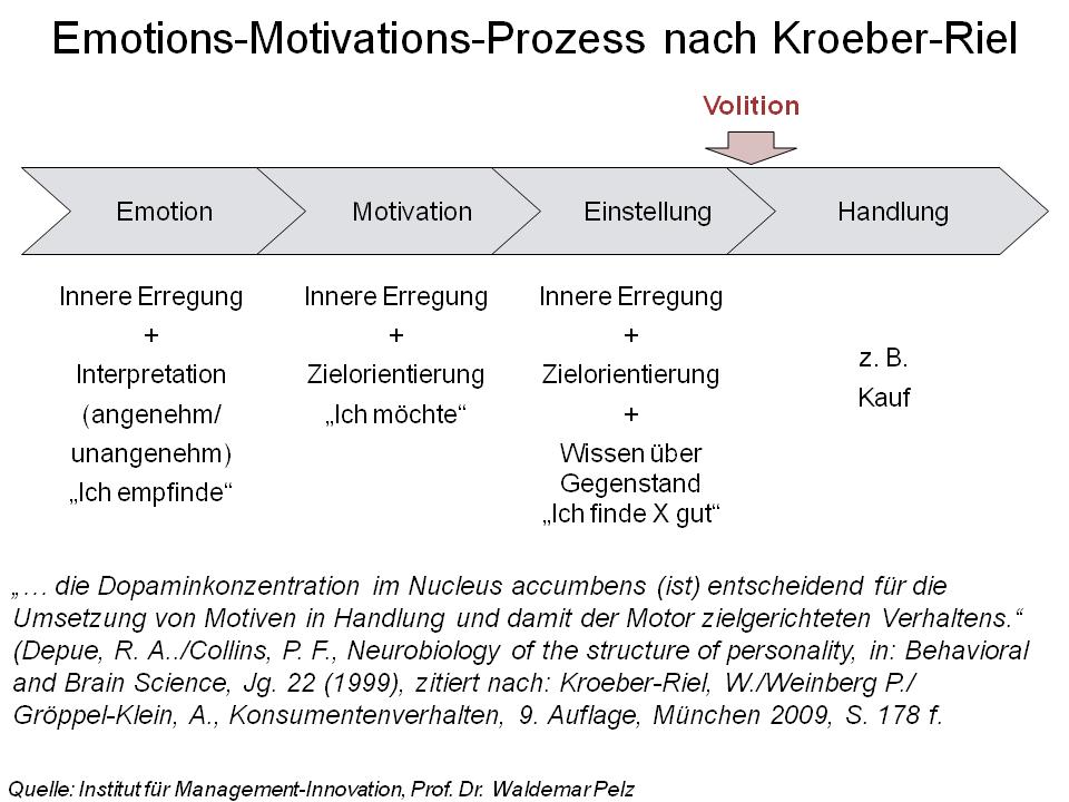 Datei Emotion Motivation Volition Marketing Png Wikipedia