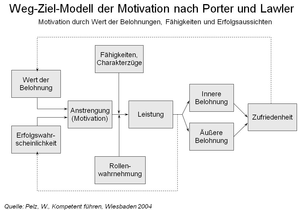 zwei faktoren modell herzberg