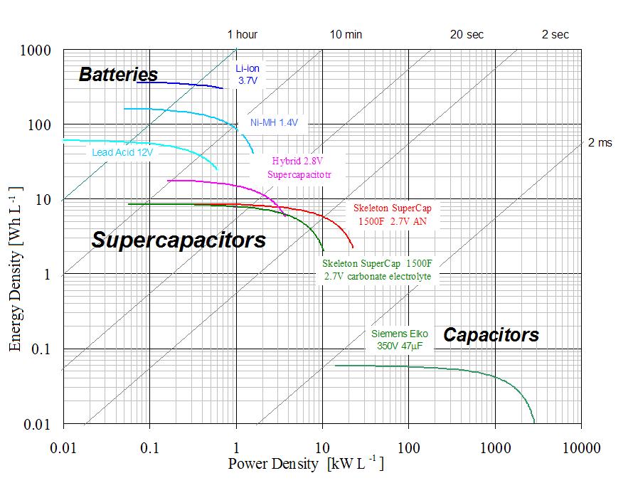 Energiespeicher: Kennziffern für Energiespeicher