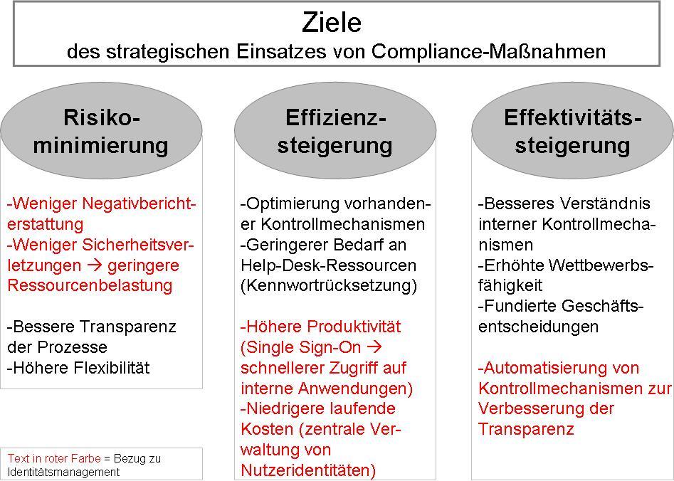Ziele Compliance.JPG
