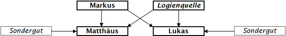 https://upload.wikimedia.org/wikipedia/de/5/5b/Schaubild_zweiquellentheorie.png