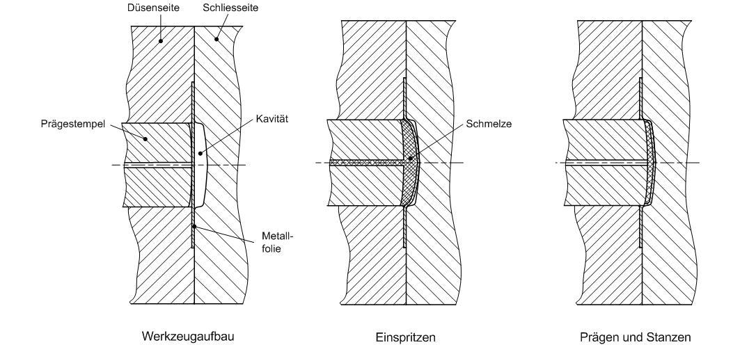 Datei:Umformprozess schematische Darstellung.jpg – Wikipedia
