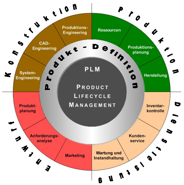 Product Lifecycle Management Wikipedia