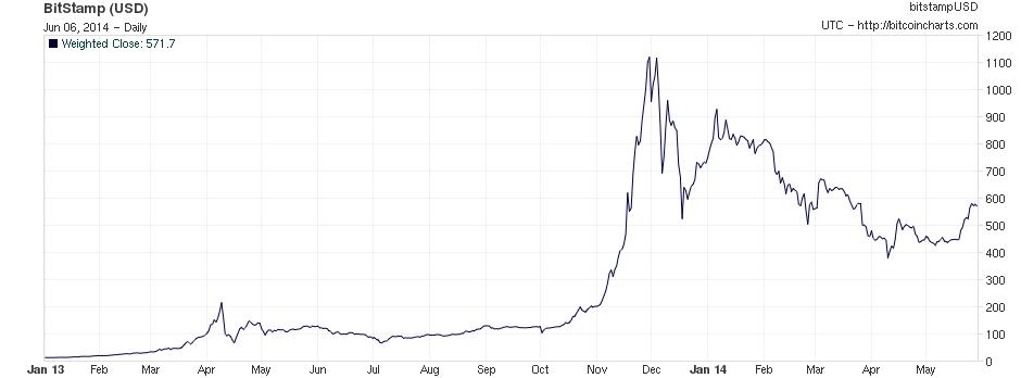 Bitcoins value wikipedia como ganhar bitcoins de graca
