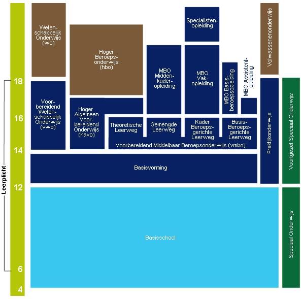 Bildungssystem in den niederlanden wikipedia for Schule grafik