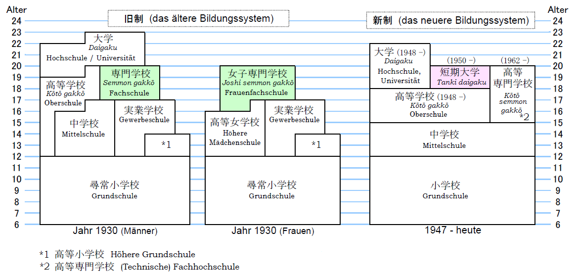 BILDUNGSSYSTEM JAPAN PDF DOWNLOAD