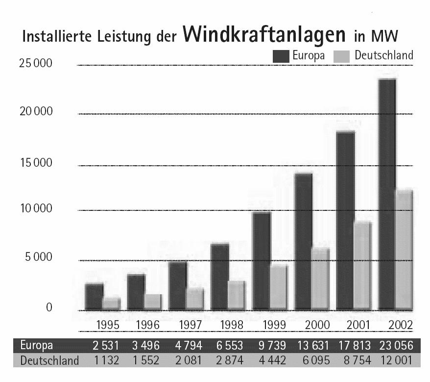Datei:Windenergie01.png – Wikipedia