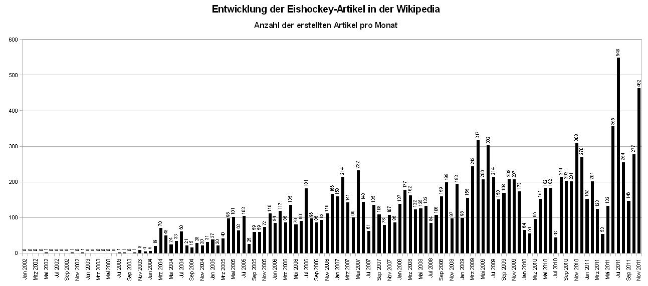 Wikipediawikiprojekt eishockeyarchiv artikelliste wikipedia ccuart Images