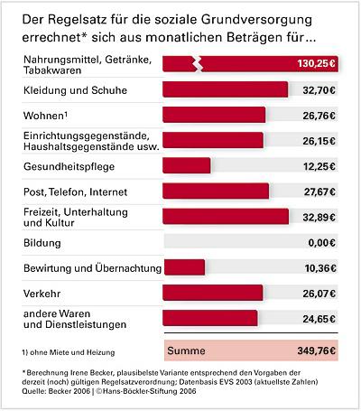wieviel geld bekommen asylbewerber