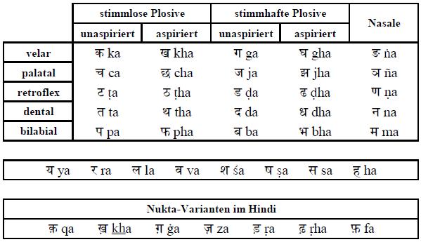 Übersicht der Konsonanten