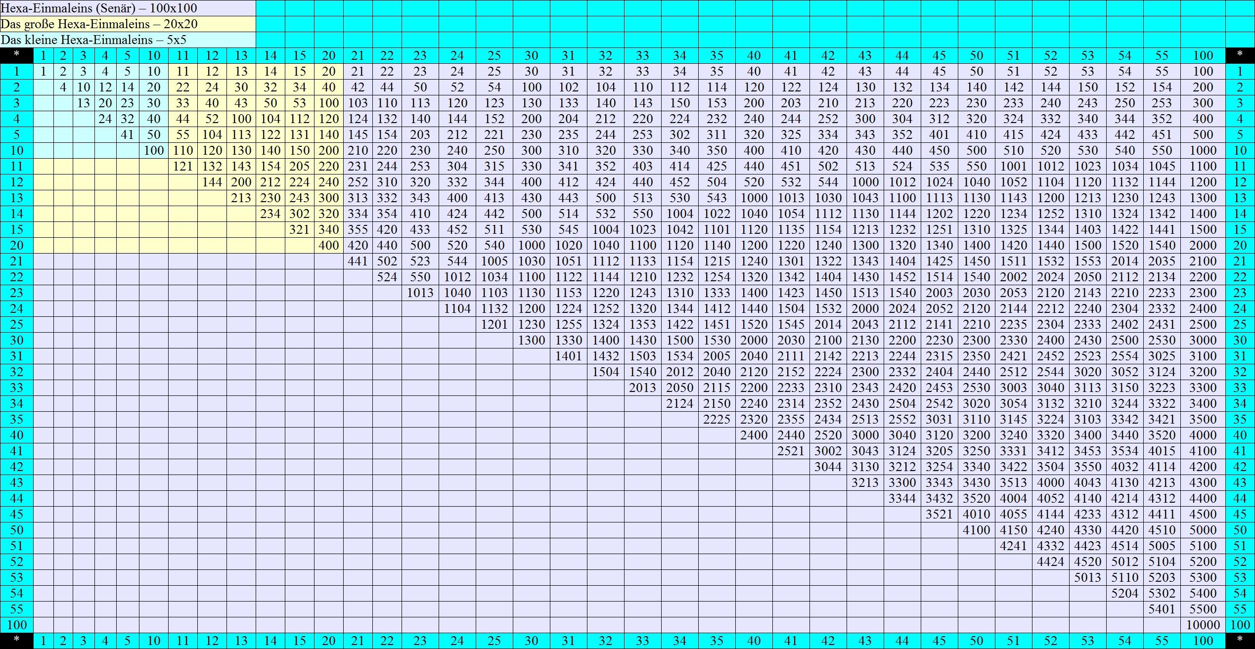 Einmaleins Tabelle Bis 1000