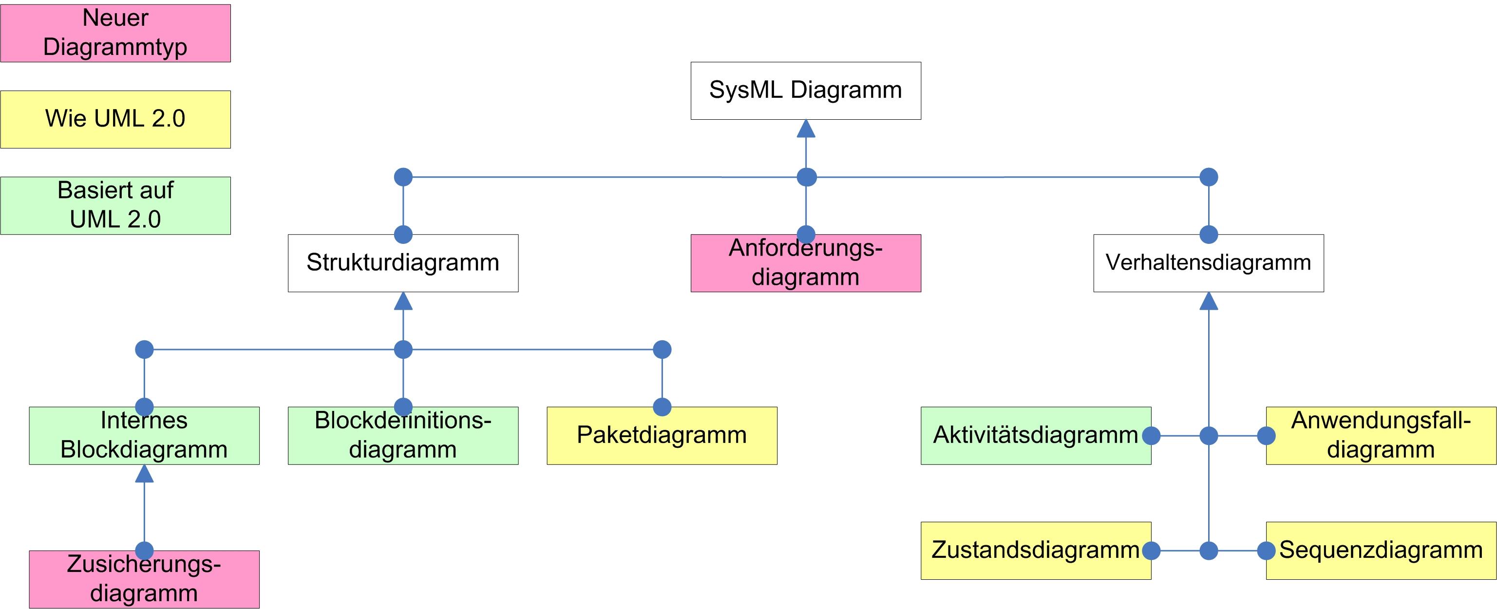 Fantastisch Blockdiagrammregeln Zeitgenössisch - Schaltplan Serie ...