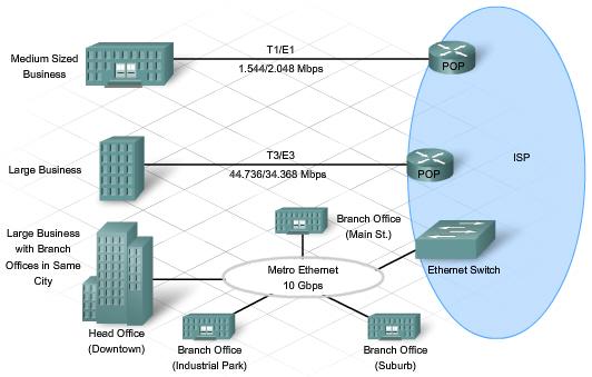 Dateiverbindungen Mit Dem Internet Business Userjpg