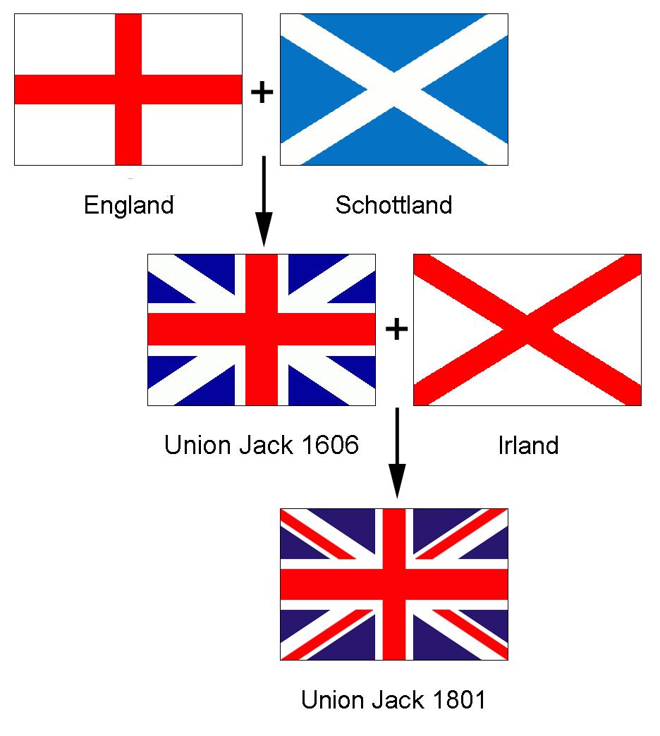 Weshalb Ist Die Englandfahne Bei Der WM Rot-weiß? (England
