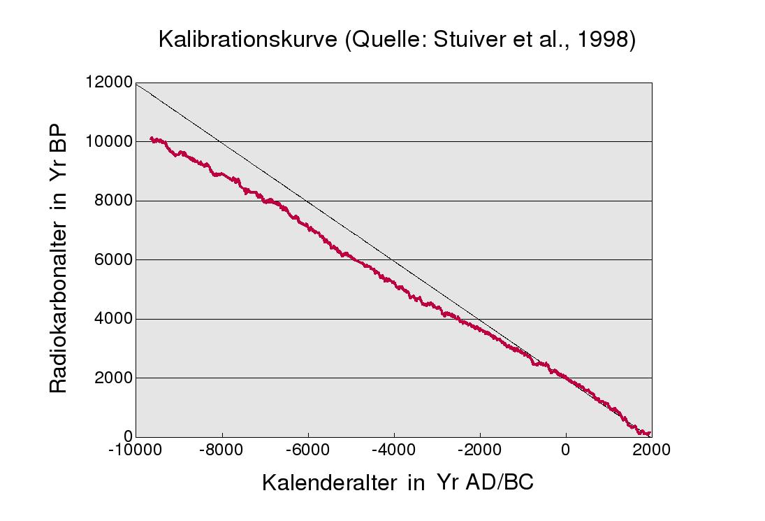 Die Beherrschung von Physiklösungen zur Halbwertszeit und radioaktiver Datierung