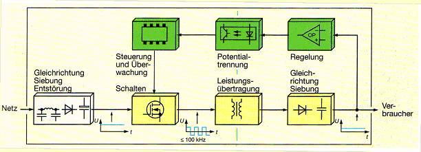 Datei:Regelkreis.jpg – Wikipedia