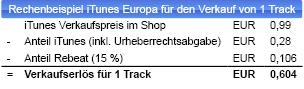 Rechenbeispiel-iTunes Europa.jpg