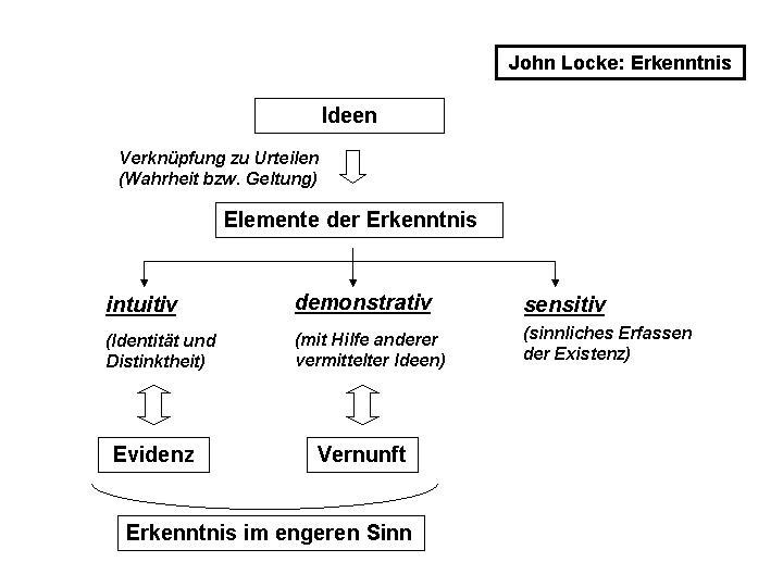 Datei:Locke Erkenntnis.jpg – Wikipedia
