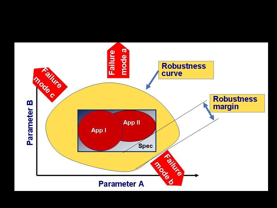 Robustness Validation  U2013 Wikipedia