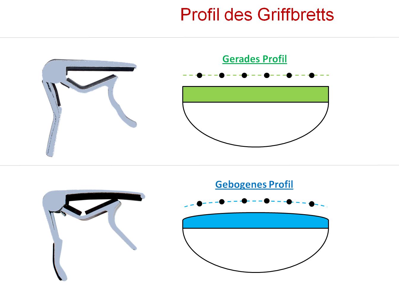 Datei:Gitarre Griffbrett-Profil.png – Wikipedia