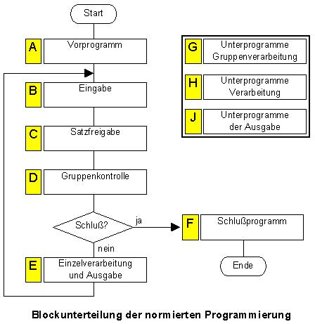 Blockunterteilung der normierten programmierung
