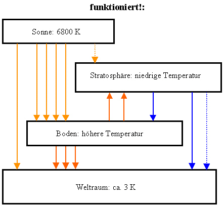 Wikipedia Treibhauseffekt
