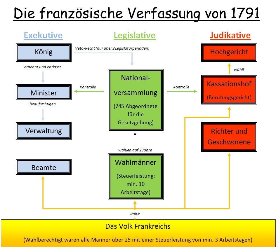 gewaltenteilung deutschland einfach erklärt