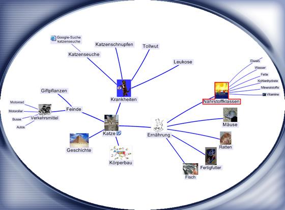 dateimindmap hyp referat katzejpg � wikipedia