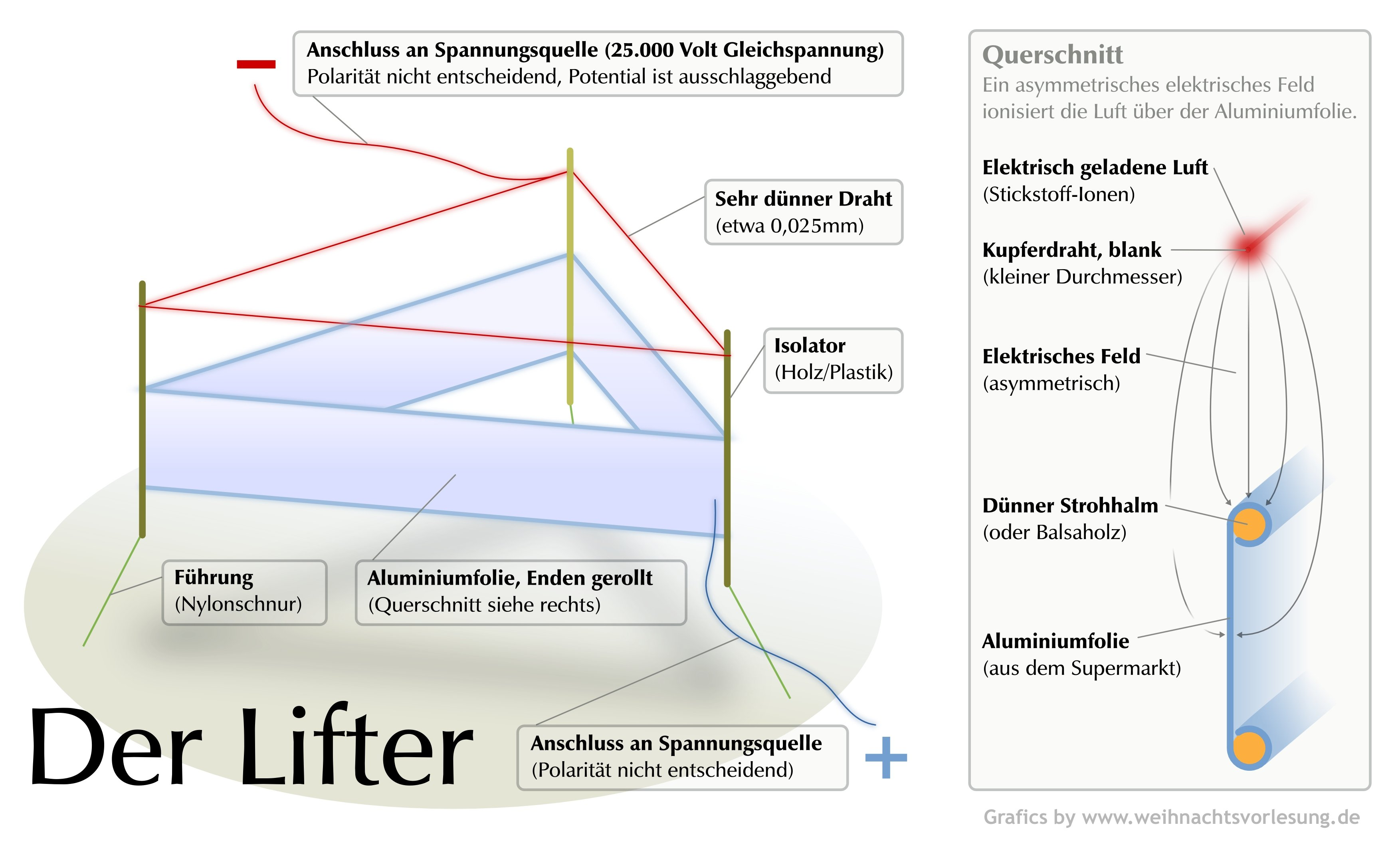 Charmant Elektrisches Draht Wiki Zeitgenössisch - Elektrische ...