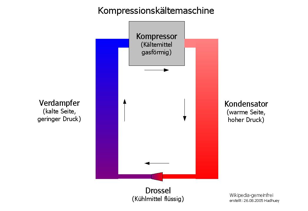 Kompressionskältemaschine – Wikipedia