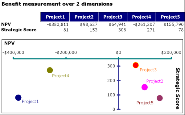 Project Portfolio Benefit Measurement over 2 Dimensions 3.png