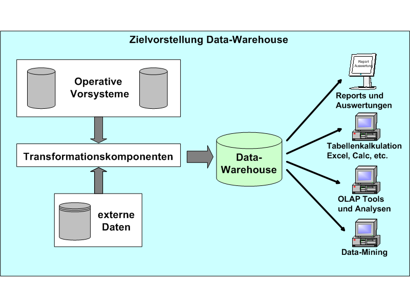 Großartig Data Warehouse Architekt Lebenslauf Ideen - Bilder für das ...