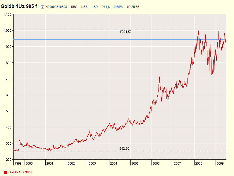 Datei:Goldpreis 10 Jahre ab 1999 Chart.png – Wikipedia