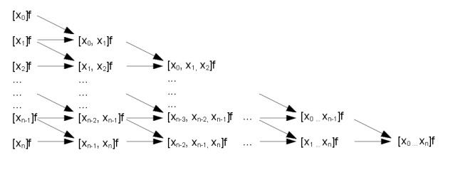 Datei Polynominterpolation Schema Dividierte Differenzen Jpg Wikipedia