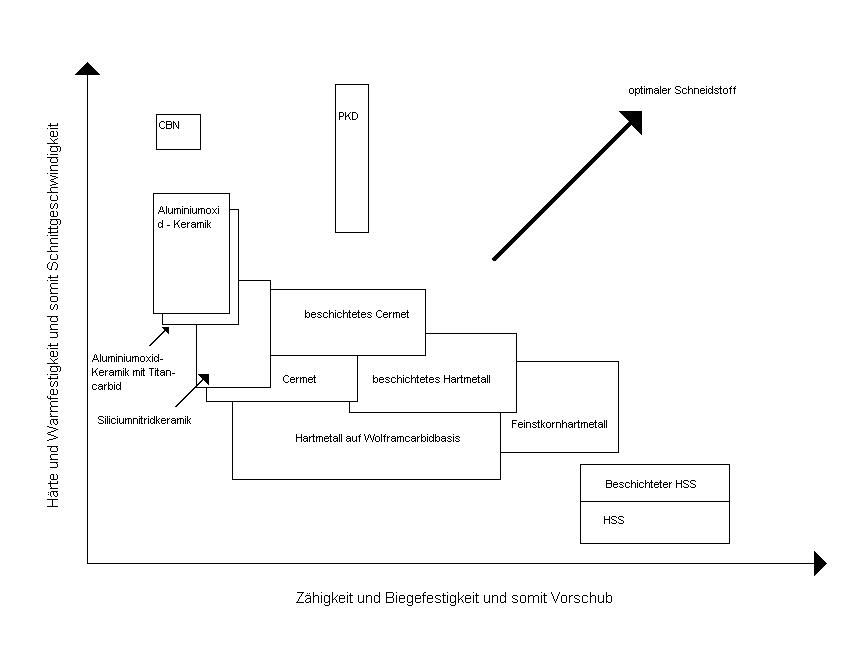 Datei:Schematische Einteilung der Schneidstoffe.PNG – Wikipedia