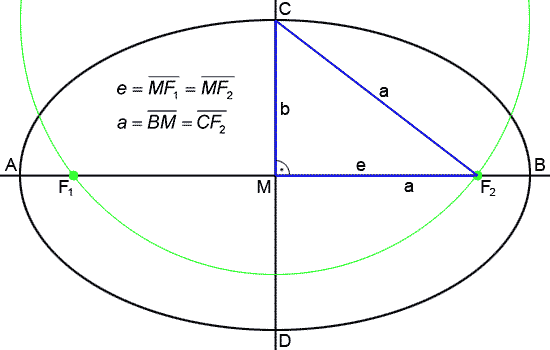 Gärtnerkonstruktion-Ellipse.png