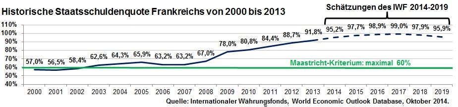 Historische Staatsschuldenquote Frankreichs von 2000 bis 2013 inkl. Schätzung für die Jahre 2014 bis 2019 (von IWF-Mitarbeitern)