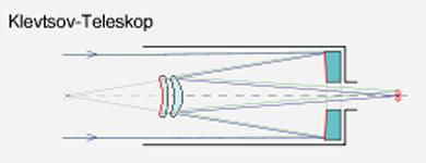 """Схематическое изображение """"Клевцовского телескопа""""."""